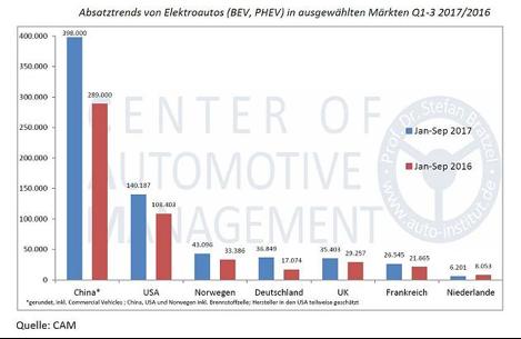 Elektroauto, Marktanteil, USA, Norwegen, China, Oslo